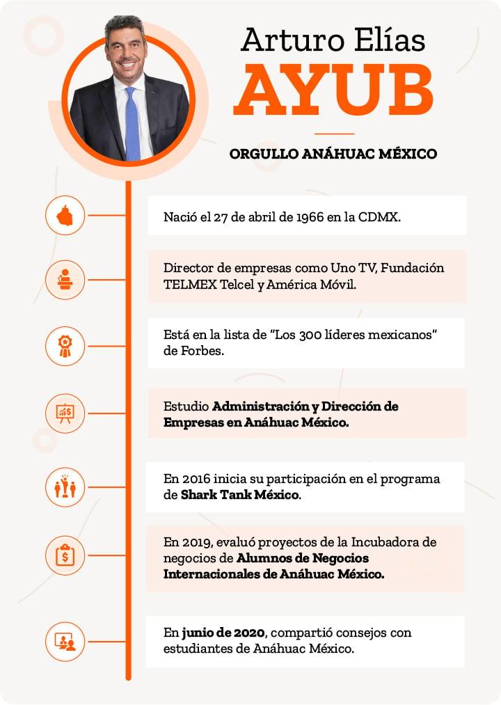 AMX-Infografia-Arturo-Elias